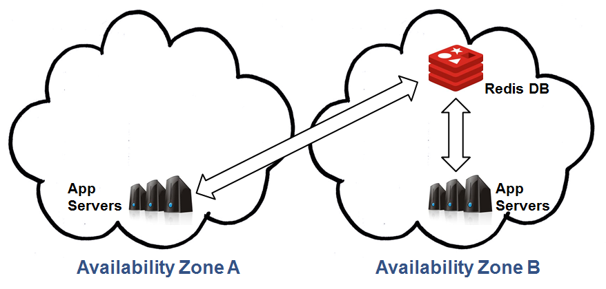Multiple Availability Zones: Application Recovery