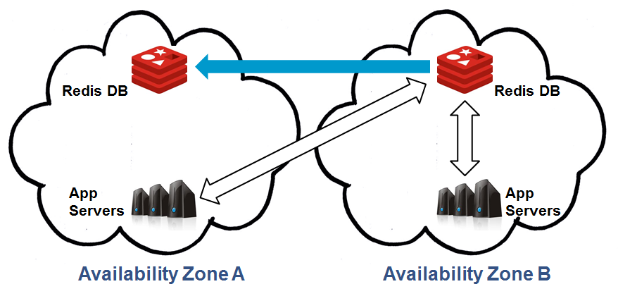Multiple Availability Zones: Datastore Recovery
