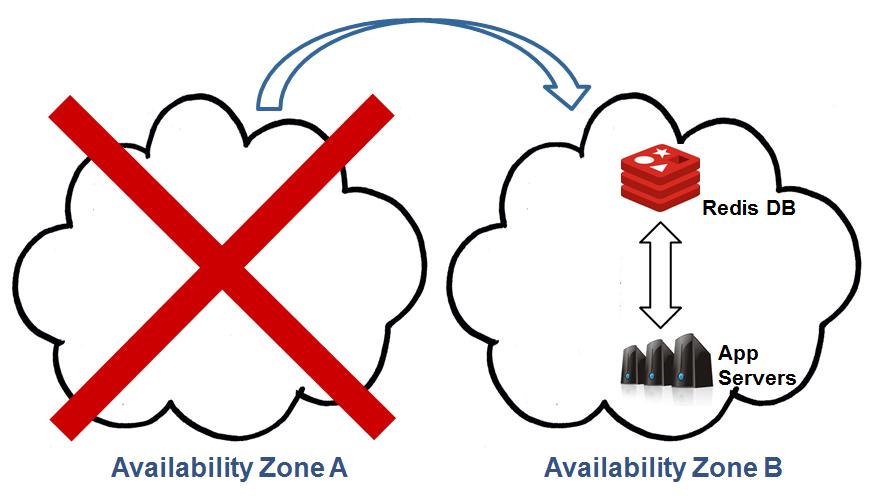 Multiple Availability Zones: Failure & Failover