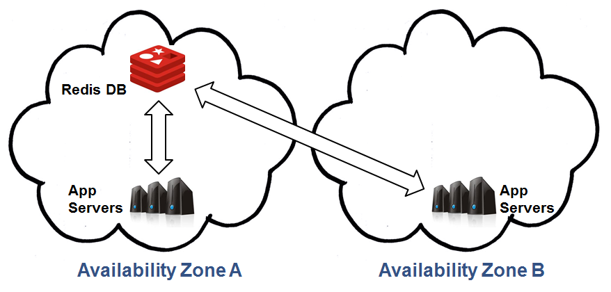 Multiple Availability Zones: Normal State