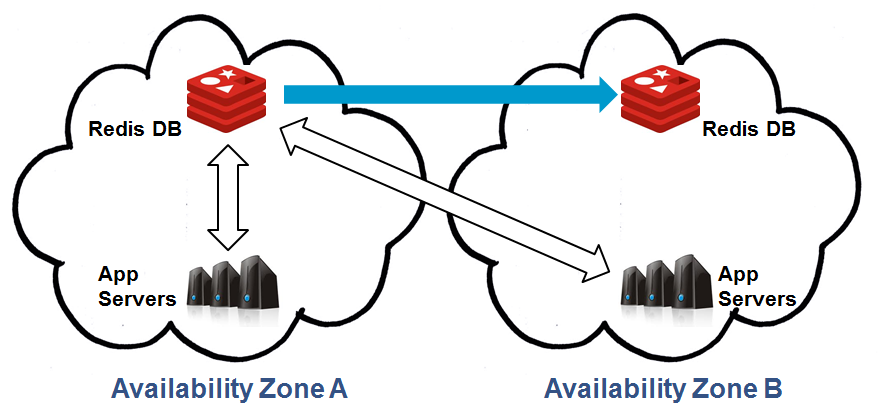 Multiple Availability Zones: Replicated Datastore
