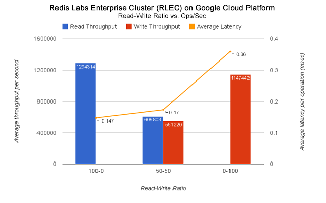 Redis Labs Enterprise Cluster on Google Cloud Platform - Over 1M ops/sec