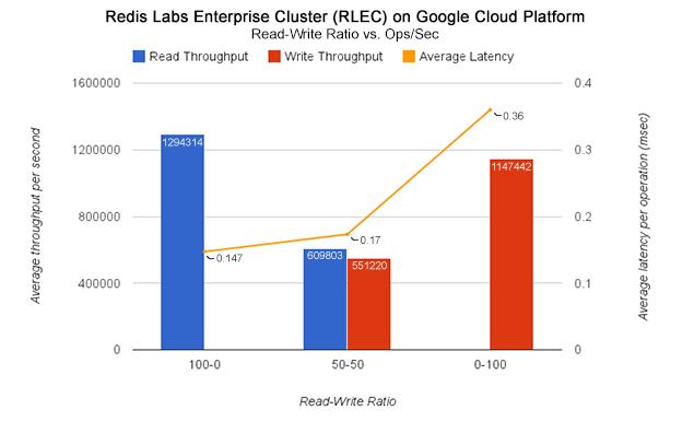Redis Enterprise Cluster on Google Cloud Platform - Over 1M ops/sec