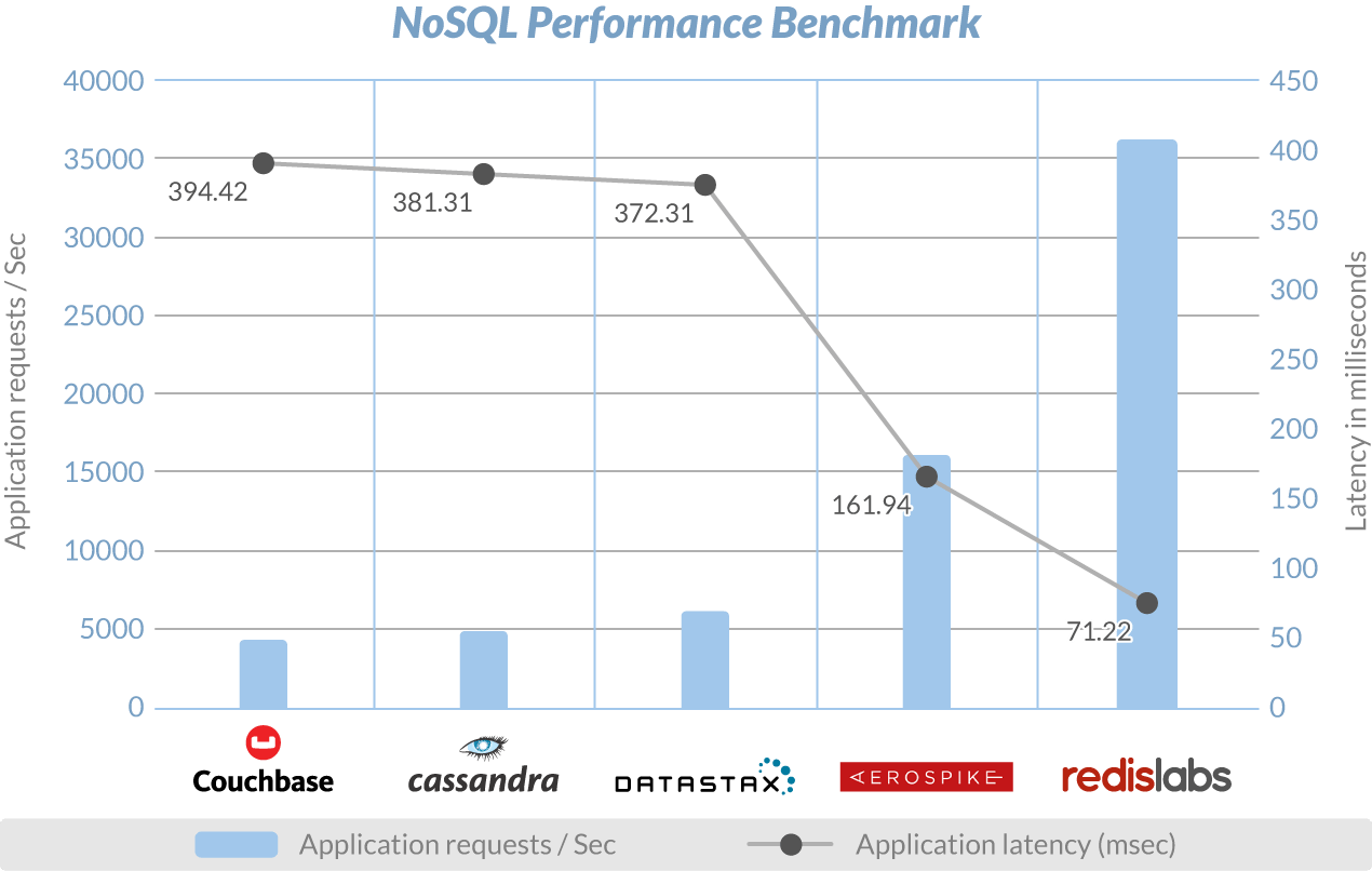 Redis Labs Dominates Independent NoSQL Performance Benchmark