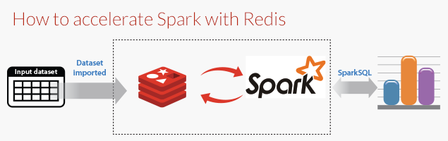 Connecting Spark and Redis
