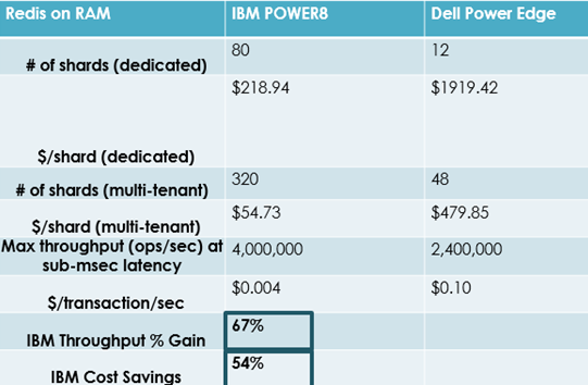 Cost Savings with Redis in RAM and IBM Power