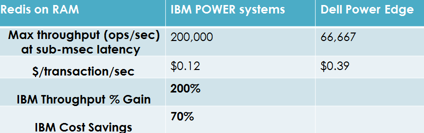 Redis on Flash with IBM POWER compared to standard systems