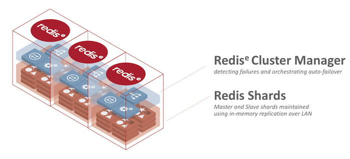 Redis Enterprise Stack