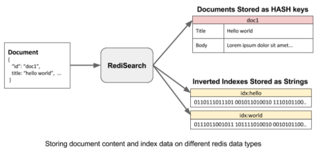 Storing document content and index data on different redis data types