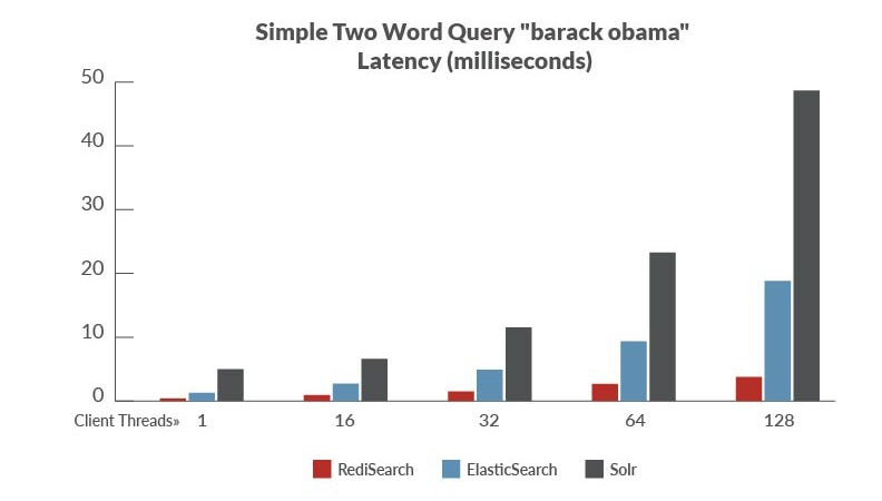 Benchmark 2: two word query - barack obama