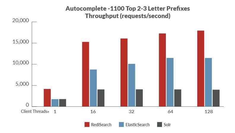 Benchmark 3: Autocomplete - 1100 top 2-3 letter prefixes in Wikipedia
