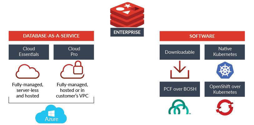 Redis Enterprise Microsoft Azure Diagram