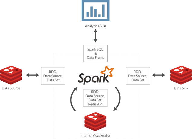spark_and_redis