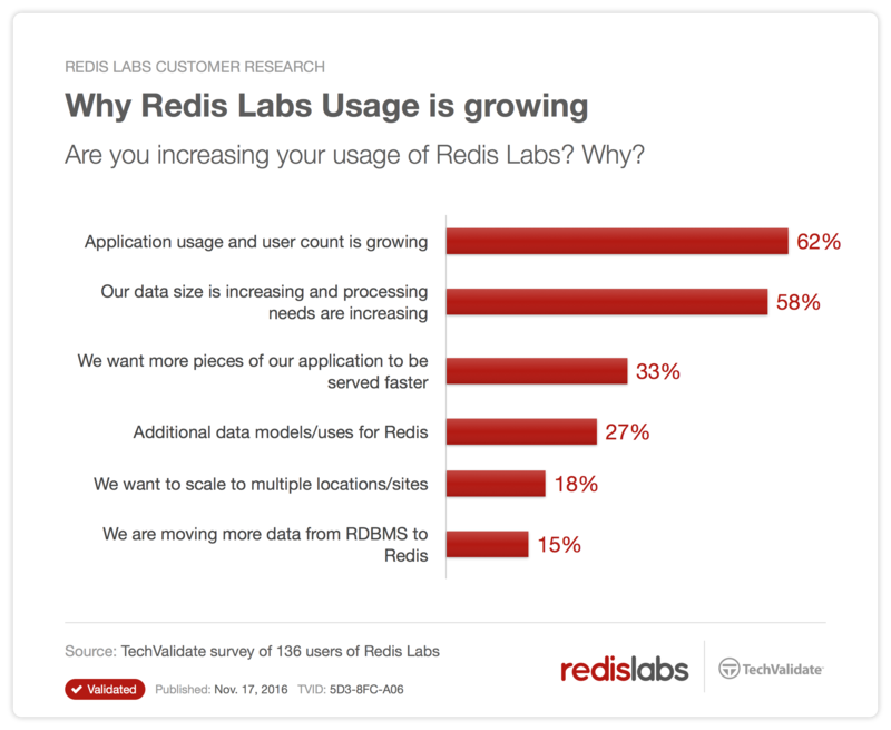 Why Redis Labs Usage is Growing