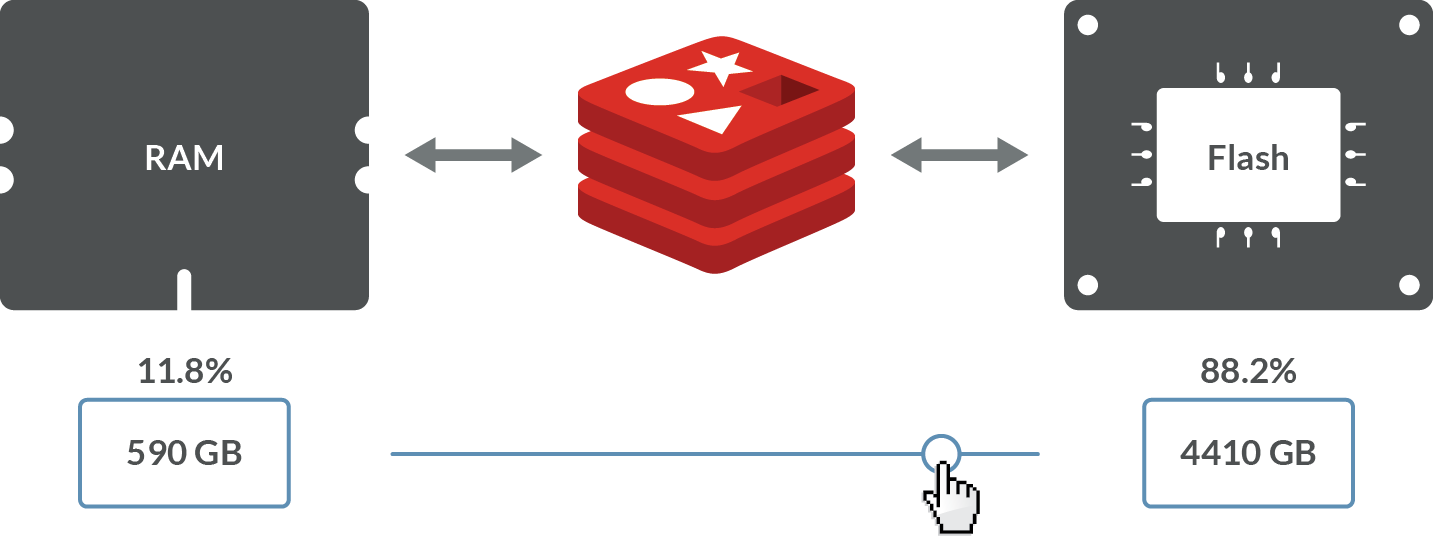 Redis on Flash