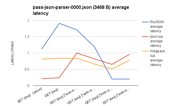 REJSON json.lua msgpack lua average latency graph
