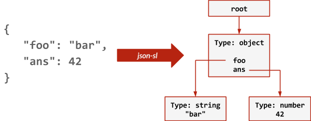 redis json commands