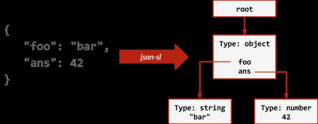 redis json commands
