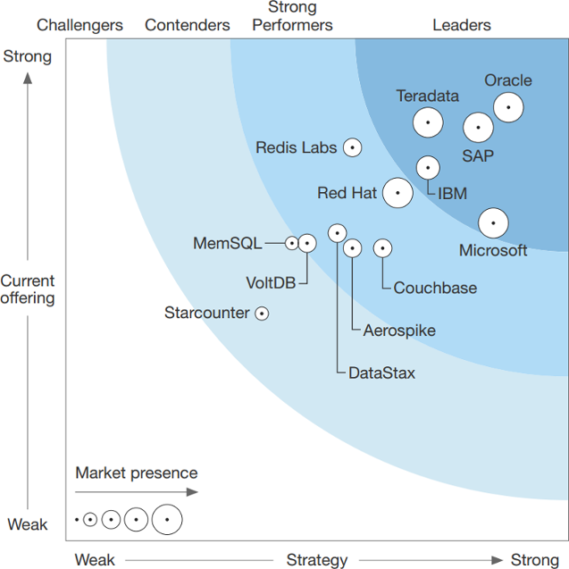 Forrester Wave™: In-Memory Databases, Q1 2017