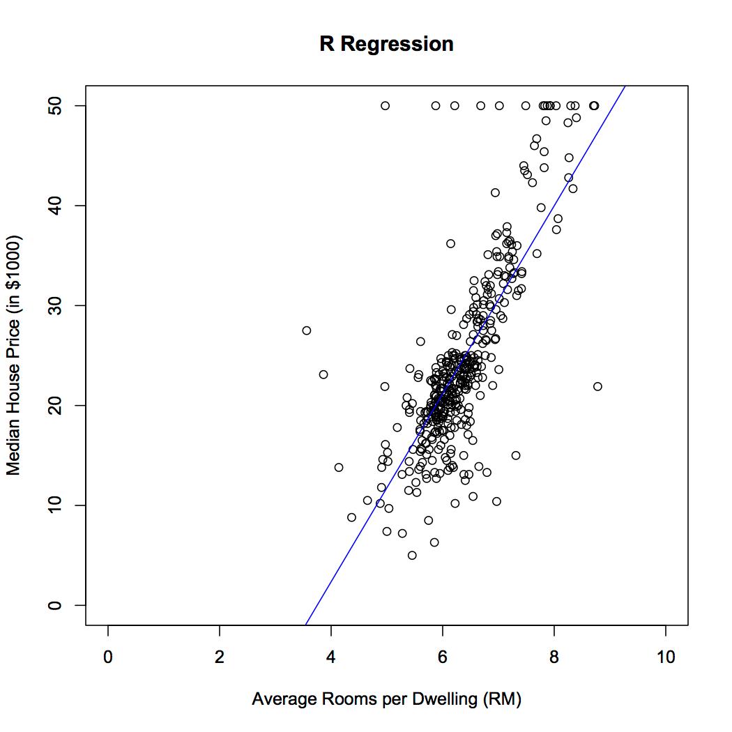 Plot of average rooms versus Housing Price