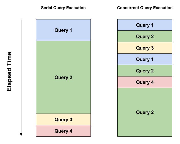 Figure 1: Serial vs. Concurrent Search