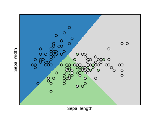 Graph of Sepal measurements