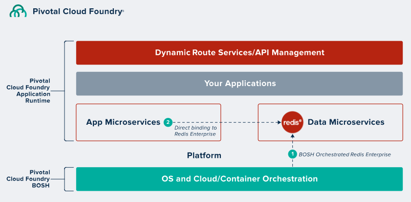 Pivotal Cloud Foundry and Redis Enterprise Database