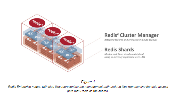 Under the Hood: Redis Enterprise Flash Database Architecture | Redis Labs