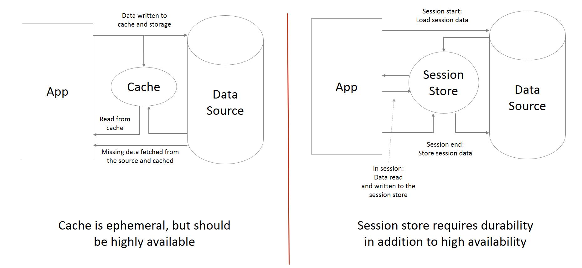 Cache vs  Session Store | Redis Labs