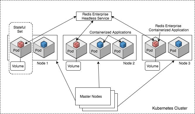 containers  kubernetes  and redis enterprise explained