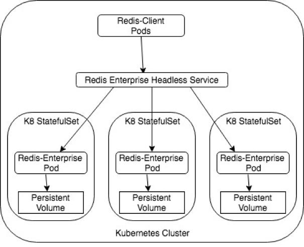 Redis Enterprise in Kubernetes