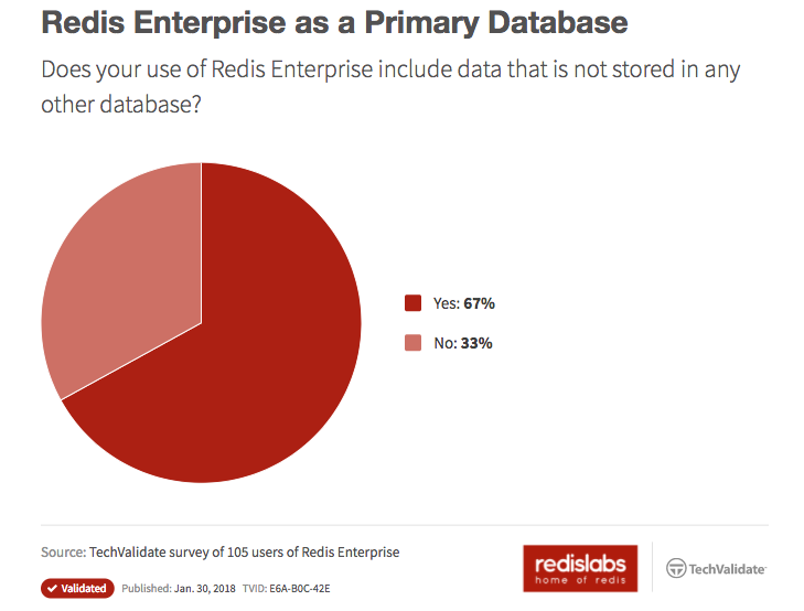 Redis Enterprise for Primary Database and More! | Redis Labs
