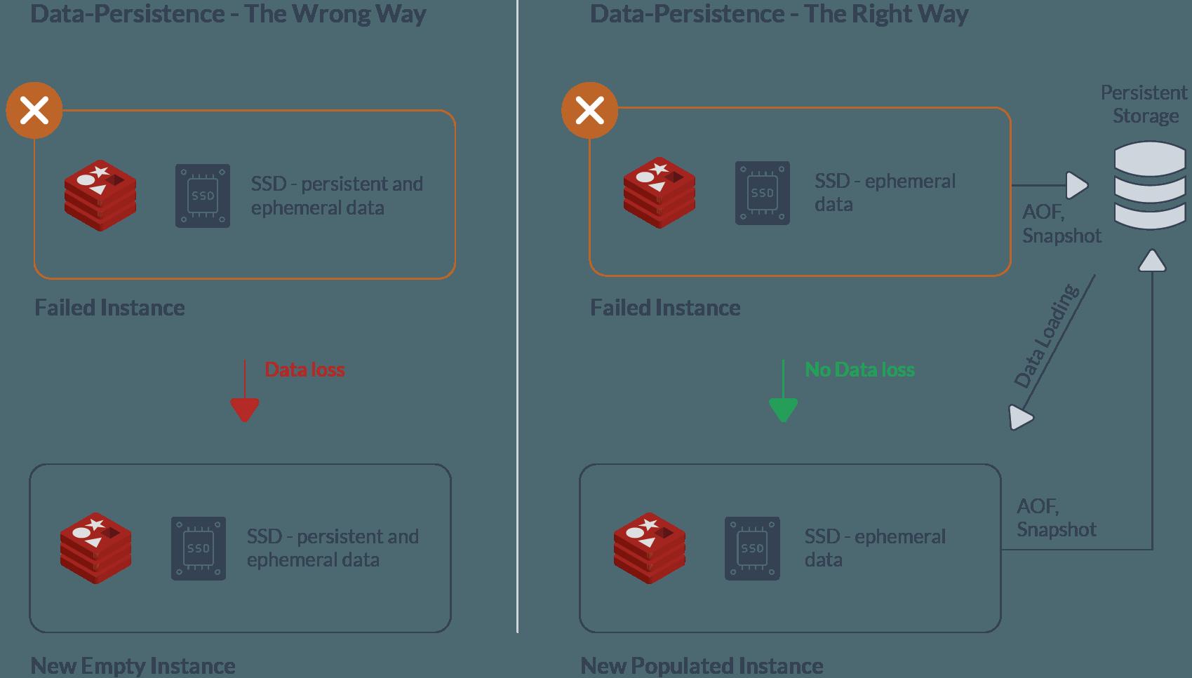 diagram-persisent-storage