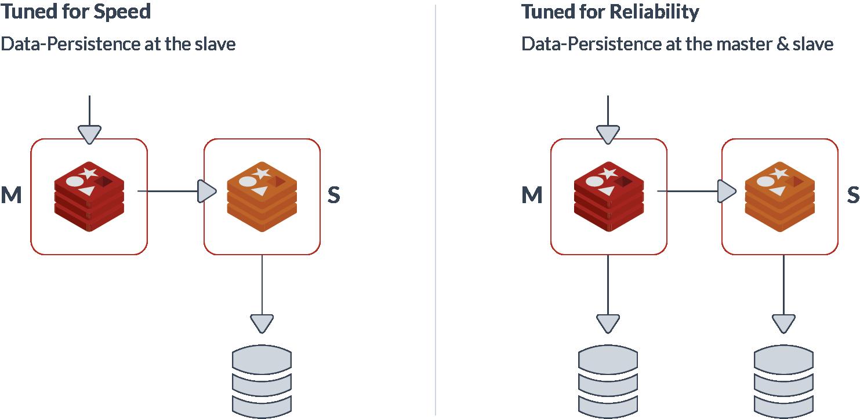 diagram-data-persistence