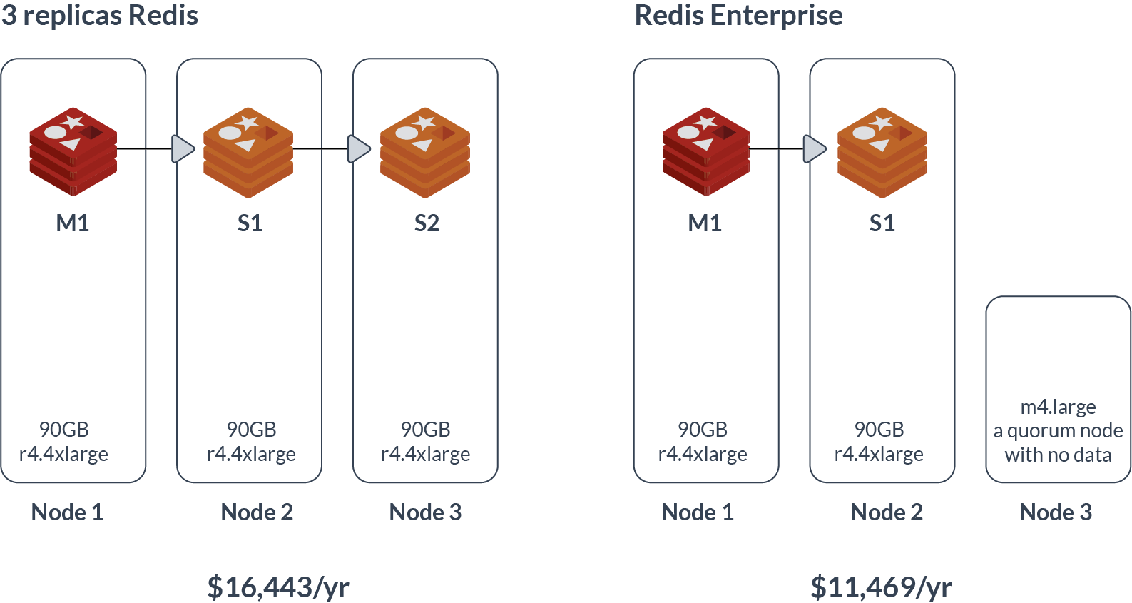 Highly Available Redis | Redis Labs