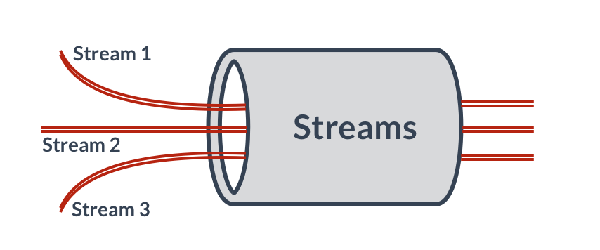 Redis Streams demonstration graphic