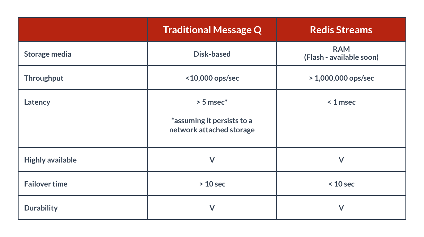 Redis Streams vs Traditional Pub-Sub comparison chart