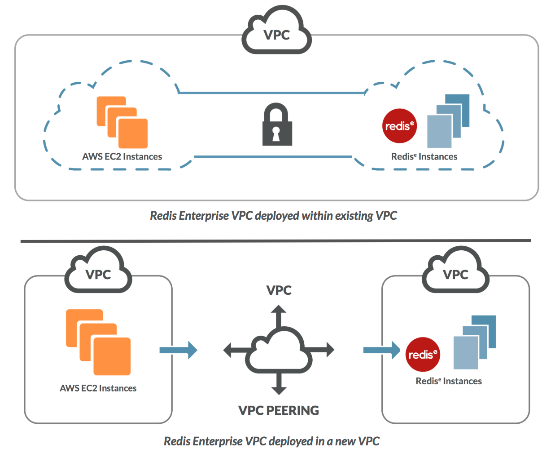 Redis Enterprise VPC deployment options