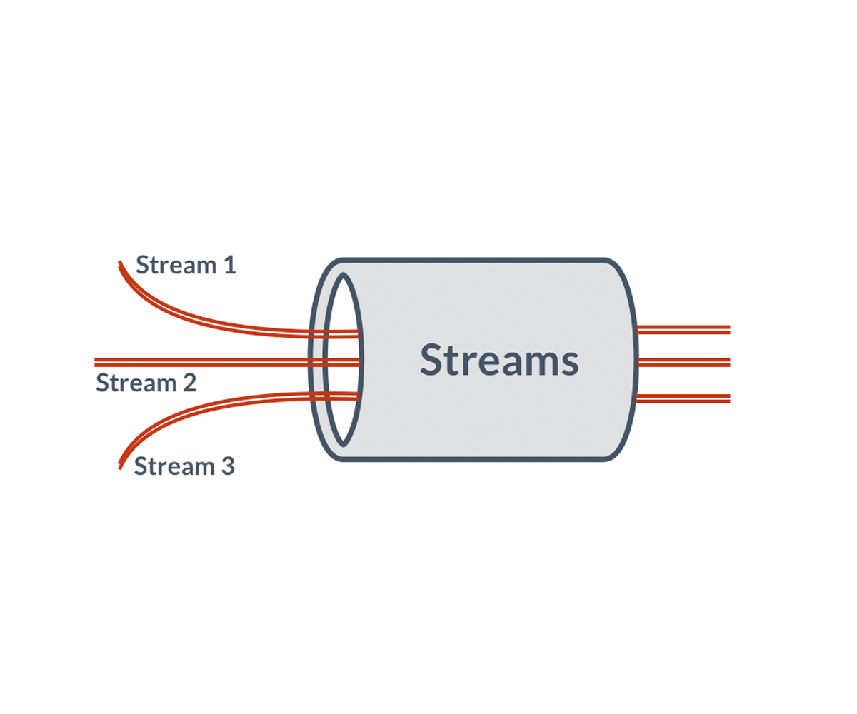 Tech Preview: Redis Enterprise 5 3 with Streams is here!