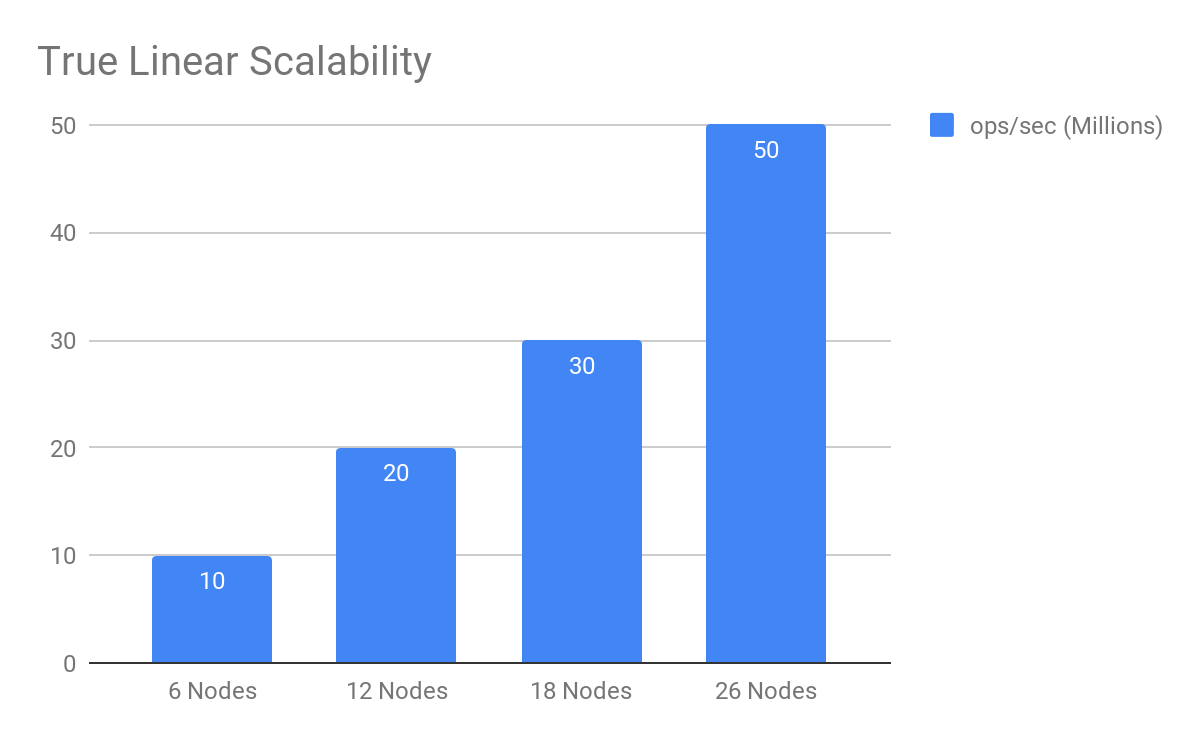 True Linear Scalability Graph