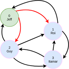 friend adjacency diagram