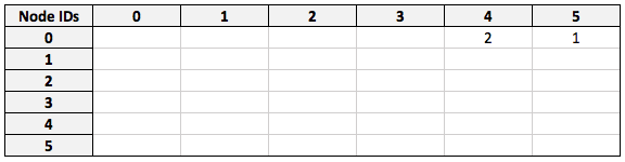 Multiplying the filtered friend matrix against visited