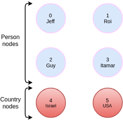 As an example, let's take a simple graph that has 6 nodes, 4 of which have the label Person and 2 of which have the label Country
