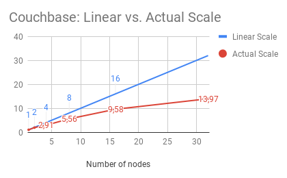 Couchbase: Linear vs. Actual Scale