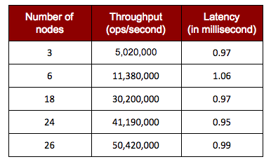 Table 1: Redis Enterprise scale linearly while delivering sub-millisecond performance