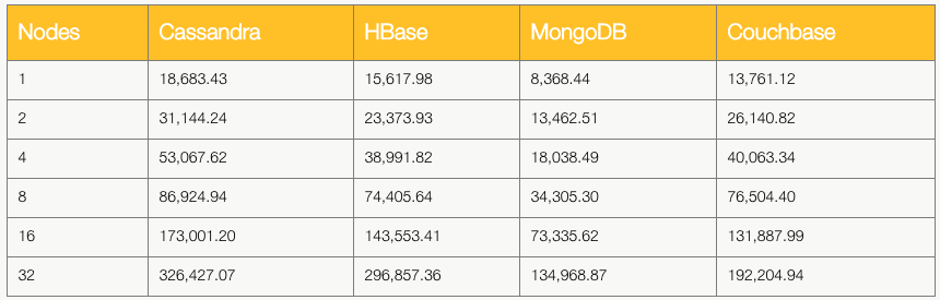 Table 2: Nodes and throughput by vendor
