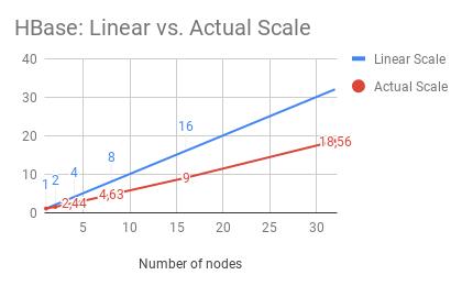 HBase: Linear vs. Actual Scale graph