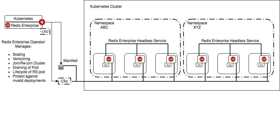 Redis Enterprise Kubernetes Operator