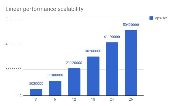 Figure 1: Cluster throughput (@ 1 msec latency)