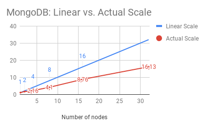 MongoDB: Linear vs. Actual Scale
